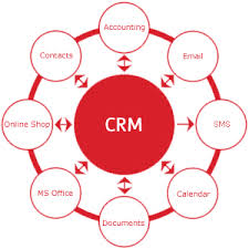 CRM on Demand