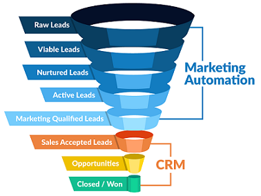 [Image: CRM_Marketing_Automation.png]