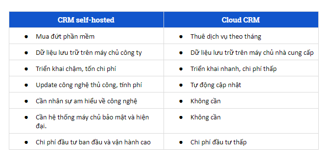 So sánh Cloud CRM và CRM Sefl-hosted